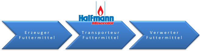 Halfmann-Futtermitteltransporte-Grafik